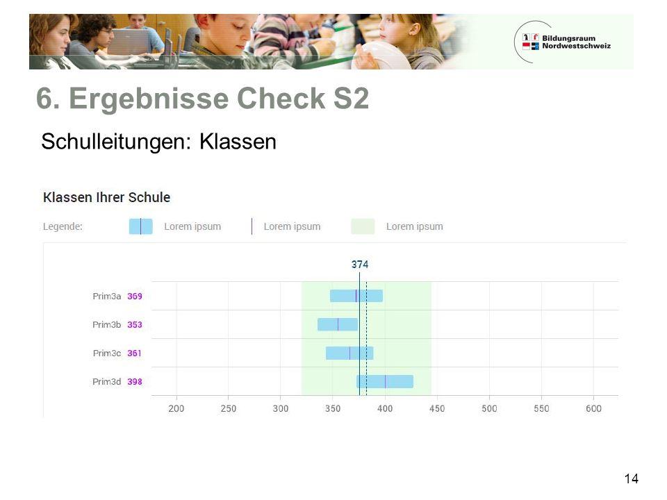 6. Ergebnisse Check S2 14 Schulleitungen: Klassen