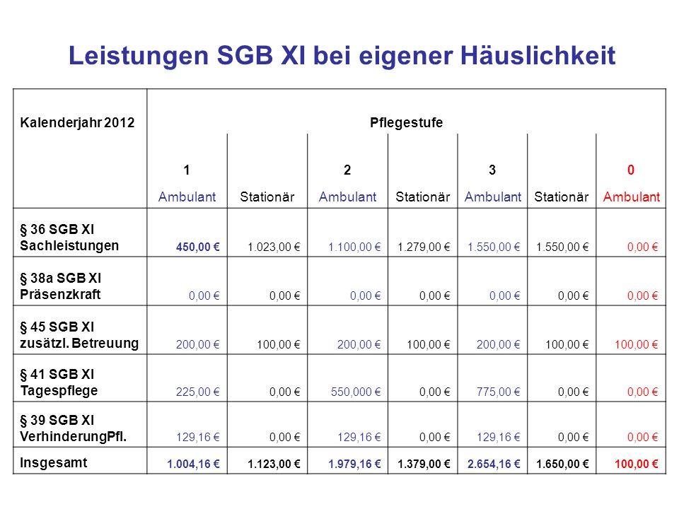 Kalenderjahr 2012Pflegestufe 1 2 3 0 AmbulantStationärAmbulantStationärAmbulantStationärAmbulant § 36 SGB XI Sachleistungen 450,00 €1.023,00 €1.100,00