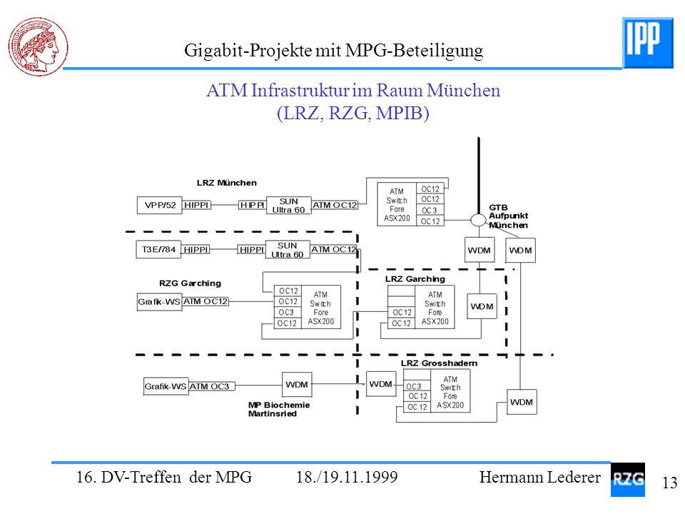 16. DV-Treffen der MPG 18./19.11.1999 Hermann Lederer 13 Gigabit-Projekte mit MPG-Beteiligung ATM Infrastruktur im Raum München (LRZ, RZG, MPIB)