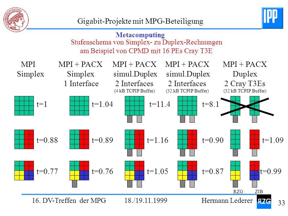 16. DV-Treffen der MPG 18./19.11.1999 Hermann Lederer 33 Gigabit-Projekte mit MPG-Beteiligung Stufenschema von Simplex- zu Duplex-Rechnungen am Beispi