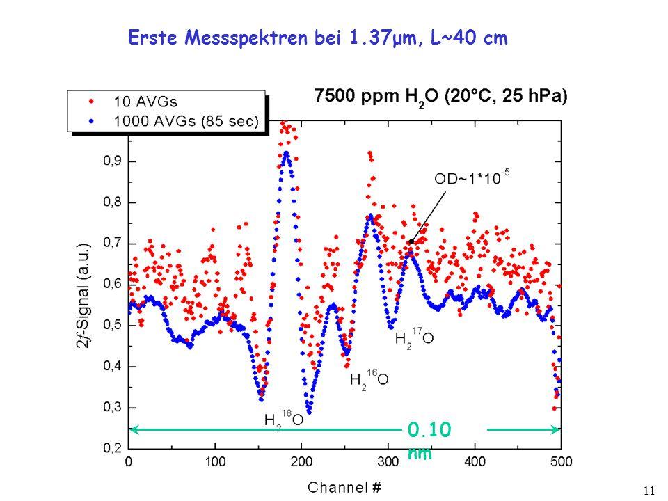11 Erste Messspektren bei 1.37μm, L~40 cm 0.10 nm