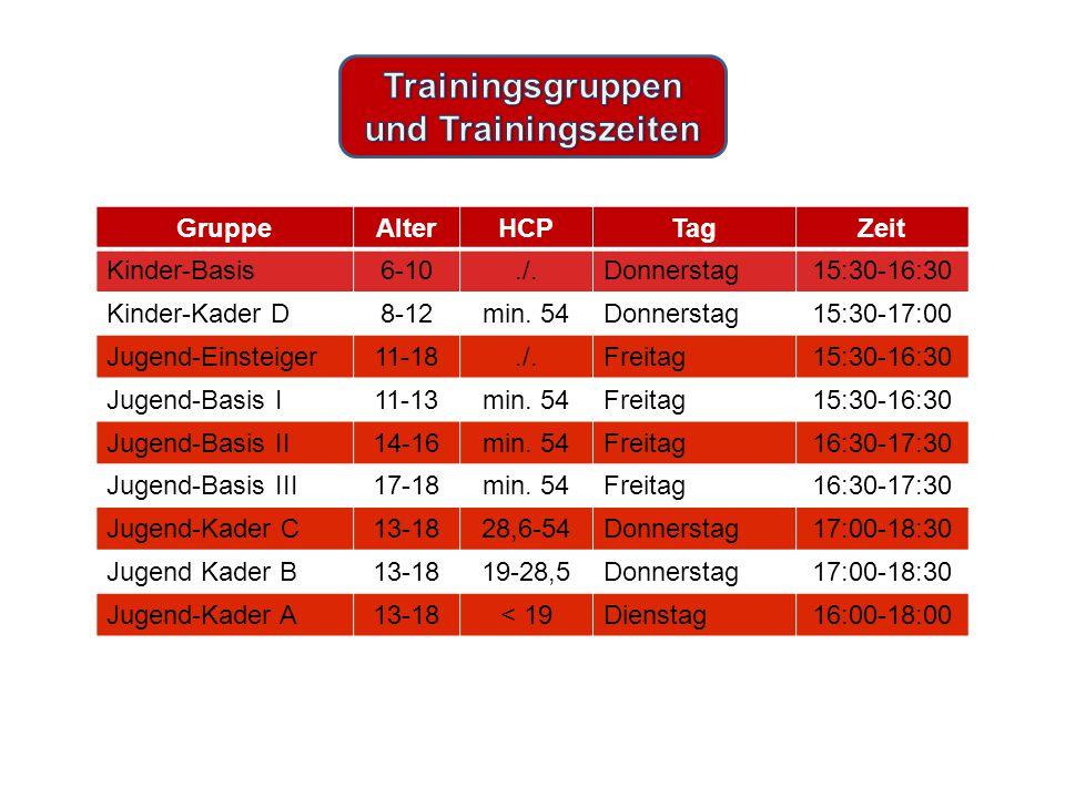 GruppeAlterHCPTagZeit Kinder-Basis6-10./.Donnerstag15:30-16:30 Kinder-Kader D8-12min.