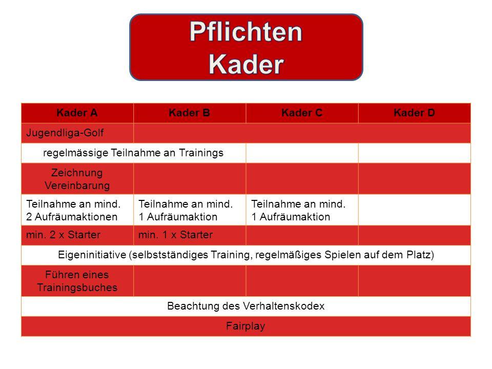 Kader AKader BKader CKader D Jugendliga-Golf regelmässige Teilnahme an Trainings Zeichnung Vereinbarung Teilnahme an mind.
