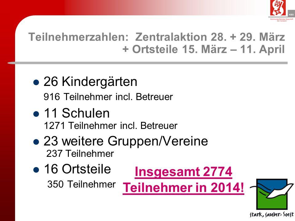 Teilnehmerzahlen: Zentralaktion 28. + 29. März + Ortsteile 15. März – 11. April 26 Kindergärten 916 Teilnehmer incl. Betreuer 11 Schulen 1271 Teilnehm