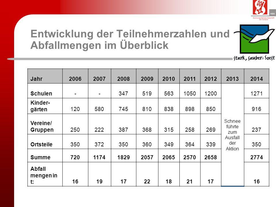 Entwicklung der Teilnehmerzahlen und Abfallmengen im Überblick Jahr200620072008200920102011201220132014 Schulen--34751956310501200 Schnee führte zum A