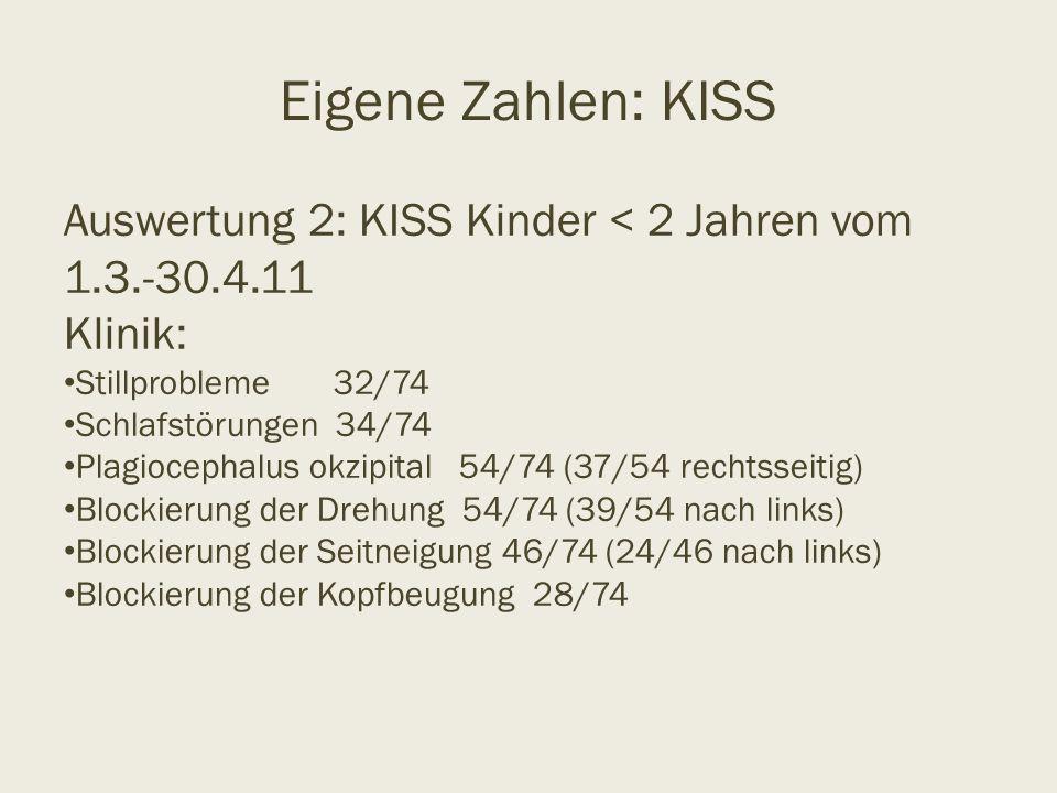 Eigene Zahlen: KISS Auswertung 2: KISS Kinder < 2 Jahren vom 1.3.-30.4.11 Klinik: Stillprobleme 32/74 Schlafstörungen 34/74 Plagiocephalus okzipital 5