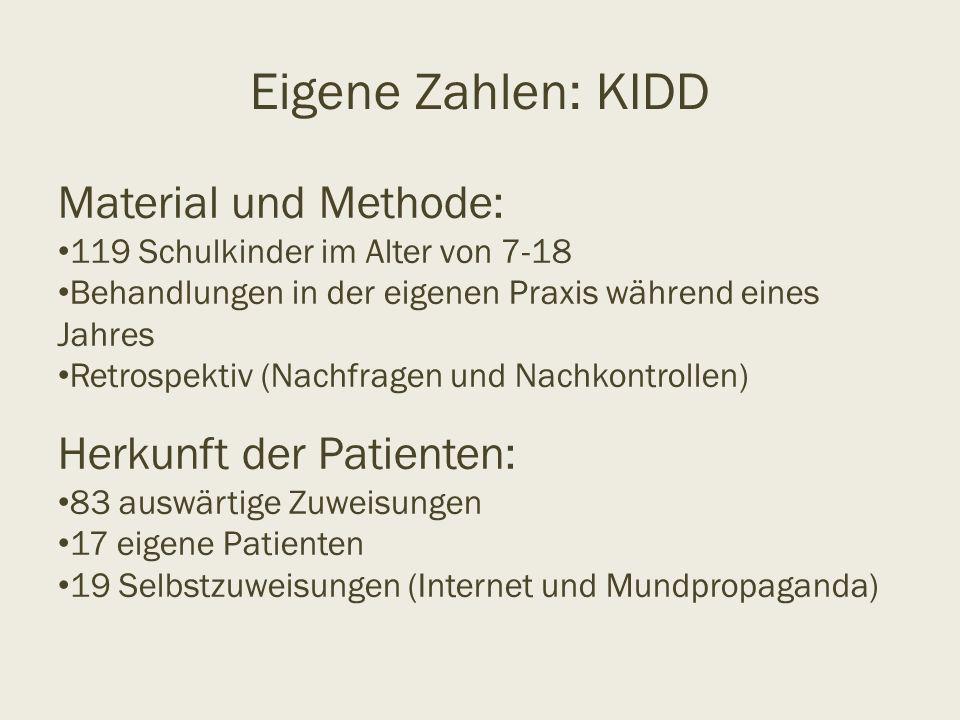 Eigene Zahlen: KIDD Material und Methode: 119 Schulkinder im Alter von 7-18 Behandlungen in der eigenen Praxis während eines Jahres Retrospektiv (Nach