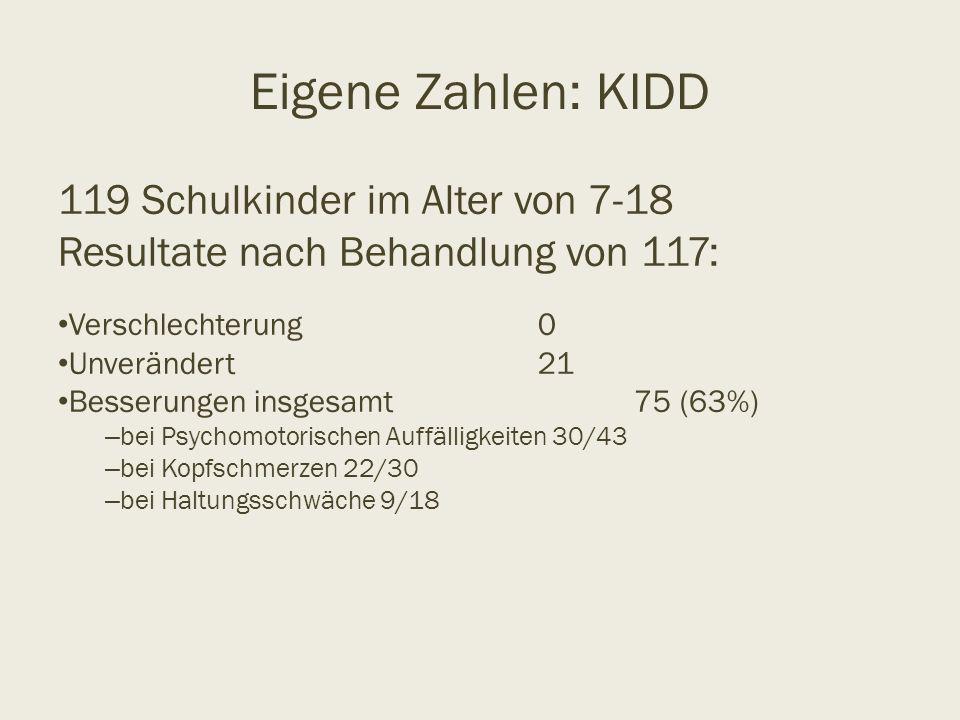 Eigene Zahlen: KIDD 119 Schulkinder im Alter von 7-18 Resultate nach Behandlung von 117: Verschlechterung 0 Unverändert21 Besserungen insgesamt 75 (63