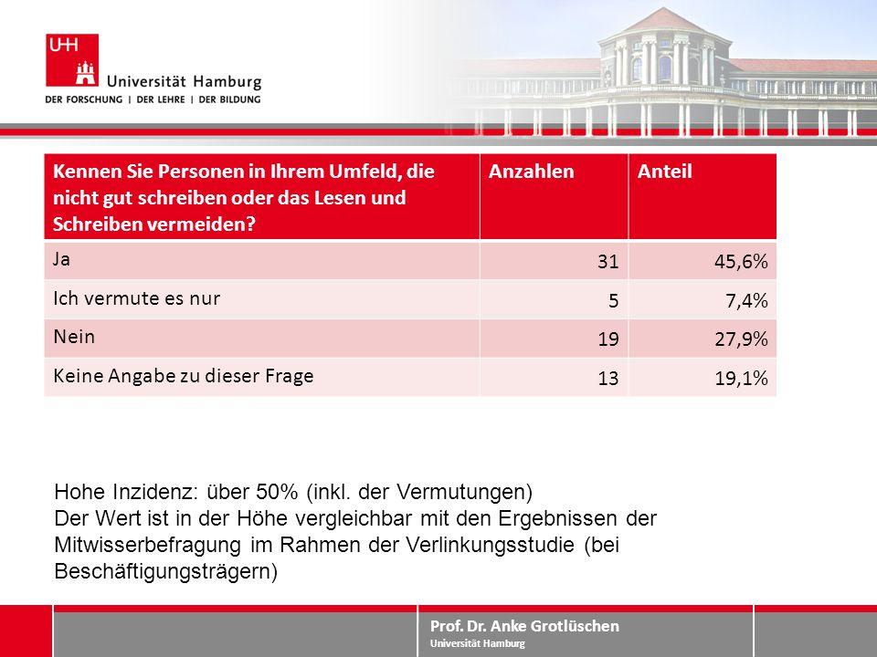 Prof. Dr. Anke Grotlüschen Universität Hamburg Mitwissen – Inzidenz Kennen Sie Personen in Ihrem Umfeld, die nicht gut schreiben oder das Lesen und Sc