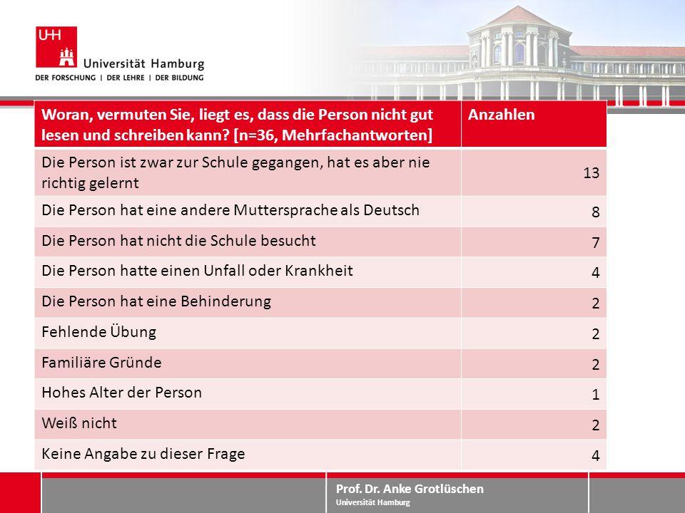 Prof. Dr. Anke Grotlüschen Universität Hamburg Mitwissen – Erklärungsversuche Woran, vermuten Sie, liegt es, dass die Person nicht gut lesen und schre