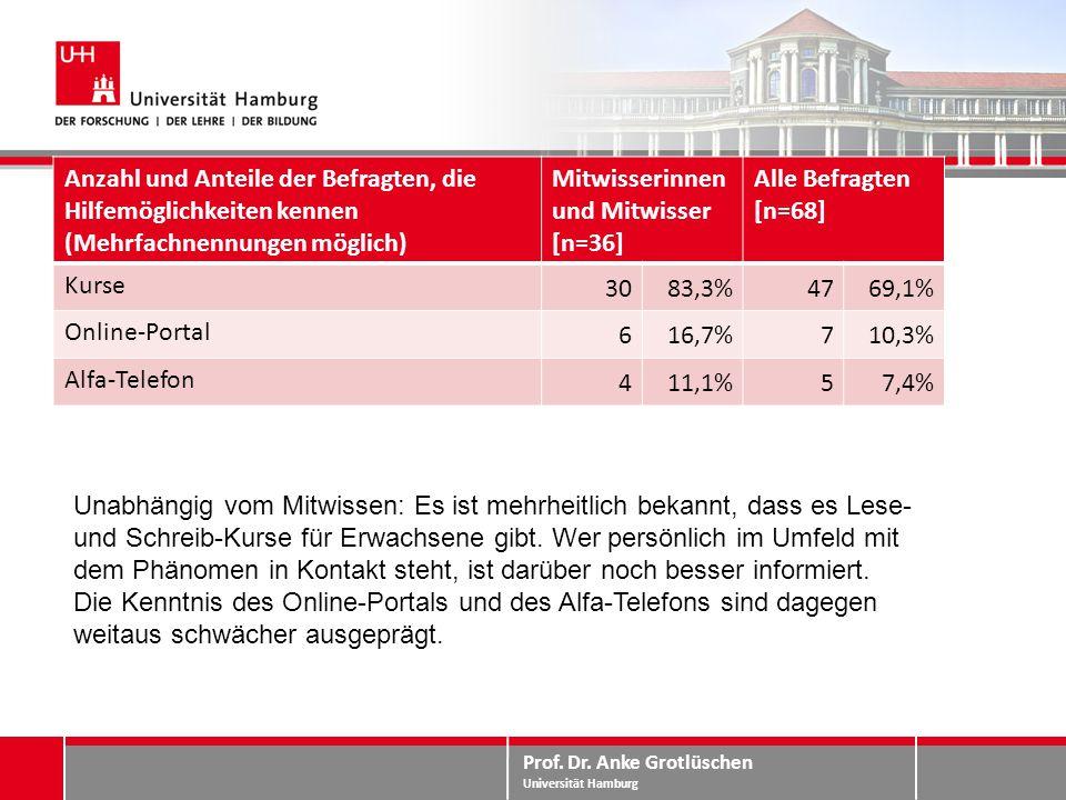 Prof. Dr. Anke Grotlüschen Universität Hamburg Mitwissen – Perspektiven Anzahl und Anteile der Befragten, die Hilfemöglichkeiten kennen (Mehrfachnennu
