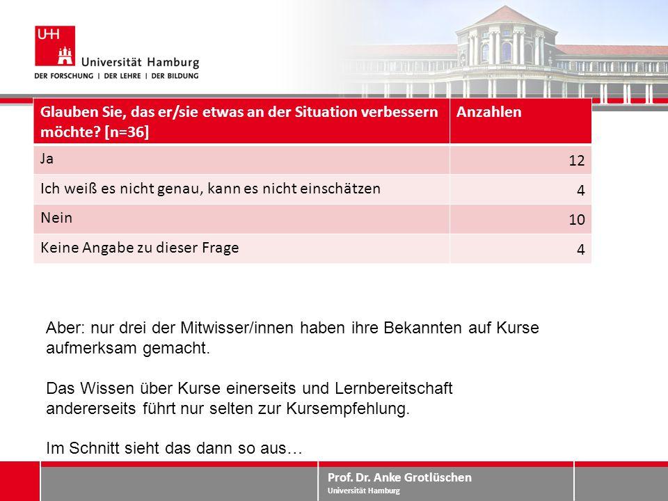 Prof. Dr. Anke Grotlüschen Universität Hamburg Mitwissen – Perspektiven Glauben Sie, das er/sie etwas an der Situation verbessern möchte? [n=36] Anzah