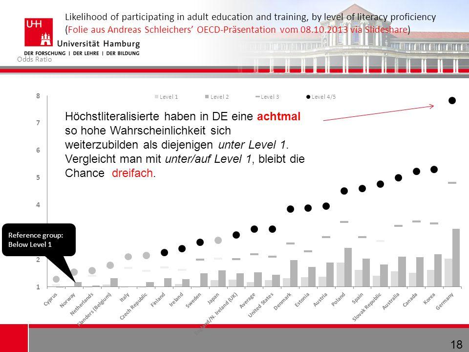 18 Likelihood of participating in adult education and training, by level of literacy proficiency (Folie aus Andreas Schleichers' OECD-Präsentation vom 08.10.2013 via Slideshare) Reference group: Below Level 1 Odds Ratio Höchstliteralisierte haben in DE eine achtmal so hohe Wahrscheinlichkeit sich weiterzubilden als diejenigen unter Level 1.