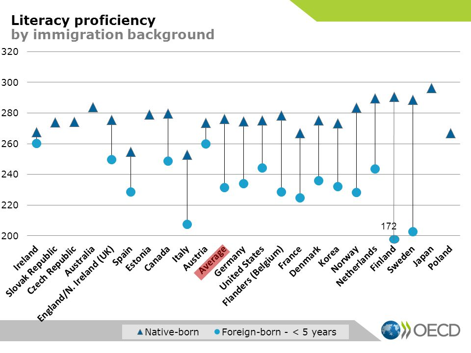172 Literacy proficiency by immigration background