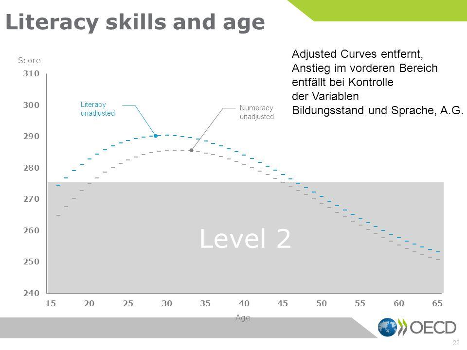 Level 2 22 Literacy skills and age Age Score Literacy unadjusted Numeracy unadjusted Adjusted Curves entfernt, Anstieg im vorderen Bereich entfällt be