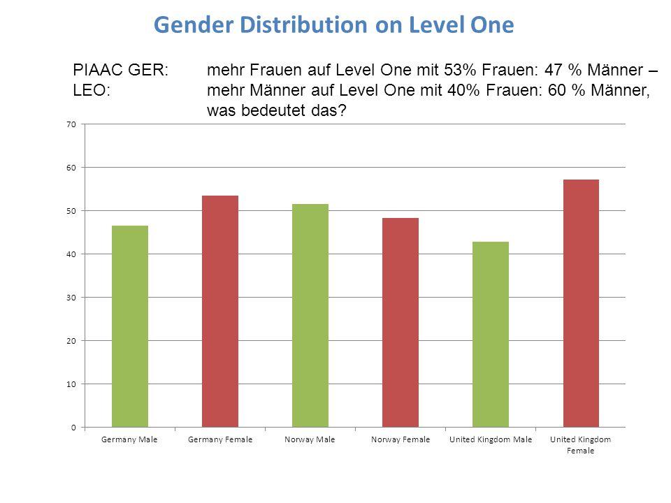 Gender Distribution on Level One PIAAC GER: mehr Frauen auf Level One mit 53% Frauen: 47 % Männer – LEO: mehr Männer auf Level One mit 40% Frauen: 60