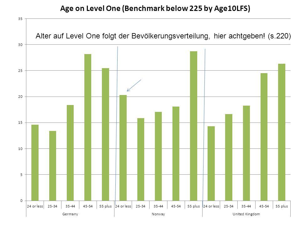 Alter auf Level One folgt der Bevölkerungsverteilung, hier achtgeben! (s.220)