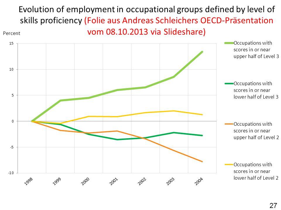27 Evolution of employment in occupational groups defined by level of skills proficiency (Folie aus Andreas Schleichers OECD-Präsentation vom 08.10.2013 via Slideshare)