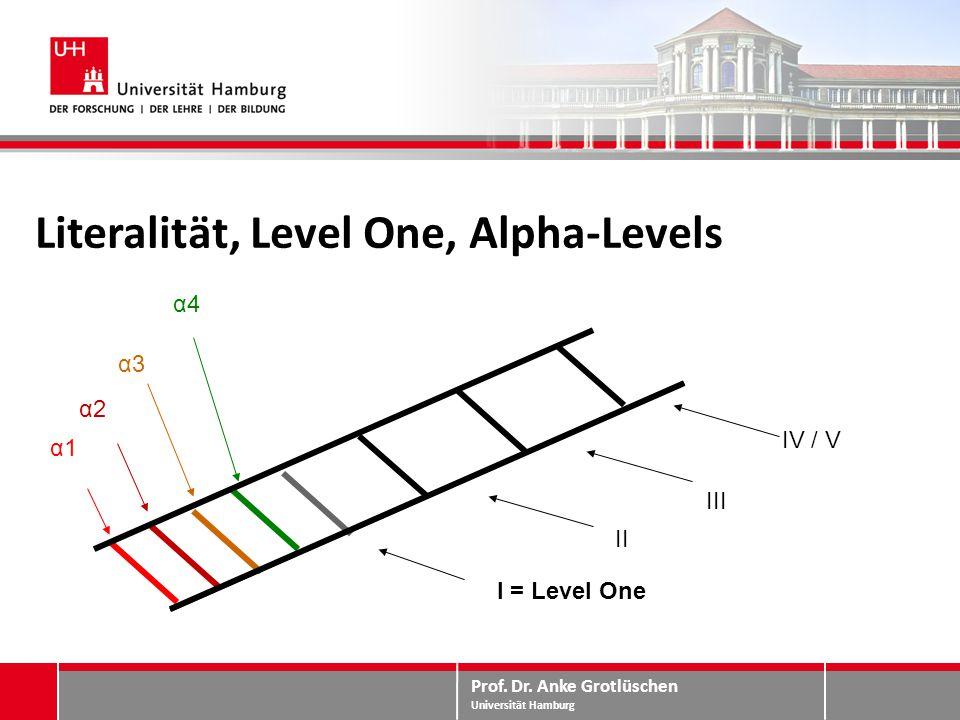 Prof. Dr. Anke Grotlüschen Universität Hamburg Literalität, Level One, Alpha-Levels α1α1 α2α2 α3α3 α4α4 I = Level One IV / V III II