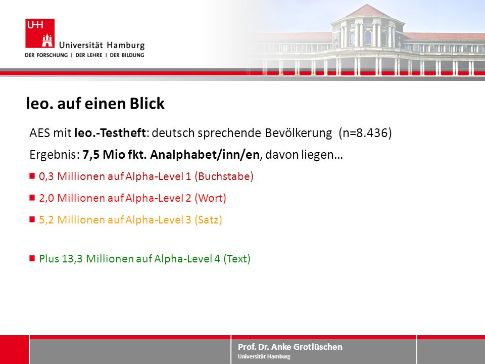 Prof. Dr. Anke Grotlüschen Universität Hamburg leo. auf einen Blick AES mit leo.-Testheft: deutsch sprechende Bevölkerung (n=8.436) Ergebnis: 7,5 Mio