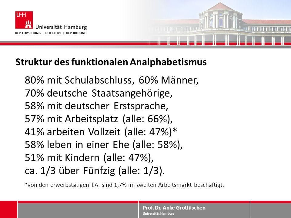Prof. Dr. Anke Grotlüschen Universität Hamburg Struktur des funktionalen Analphabetismus 80% mit Schulabschluss, 60% Männer, 70% deutsche Staatsangehö