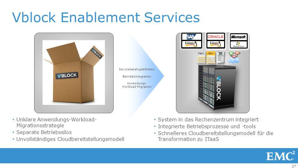 27 Vblock Enablement Services Unklare Anwendungs-Workload- Migrationsstrategie Separate Betriebssilos Unvollständiges Cloudbereitstellungsmodell 0 Ser