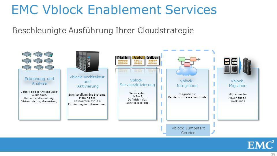 28 Beschleunigte Ausführung Ihrer Cloudstrategie EMC Vblock Enablement Services Vblock-Architektur und -Aktivierung Bereitstellung des Systems, Planun