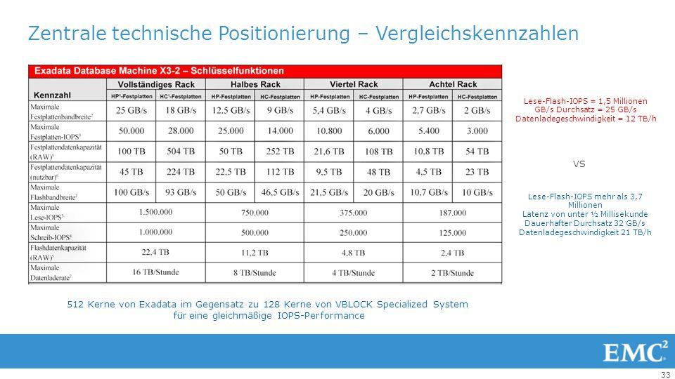 33 Zentrale technische Positionierung – Vergleichskennzahlen Lese-Flash-IOPS = 1,5 Millionen GB/s Durchsatz = 25 GB/s Datenladegeschwindigkeit = 12 TB