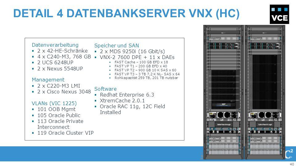 40 DETAIL 4 DATENBANKSERVER VNX (HC) + Datenverarbeitung  2 x 42-HE-Schränke  4 x C240-M3, 768 GB  2 UCS 6248UP  2 x Nexus 5548UP Management  2 x