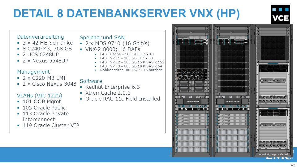 42 DETAIL 8 DATENBANKSERVER VNX (HP) + Datenverarbeitung  3 x 42 HE-Schränke  8 C240-M3, 768 GB  2 UCS 6248UP  2 x Nexus 5548UP Management  2 x C