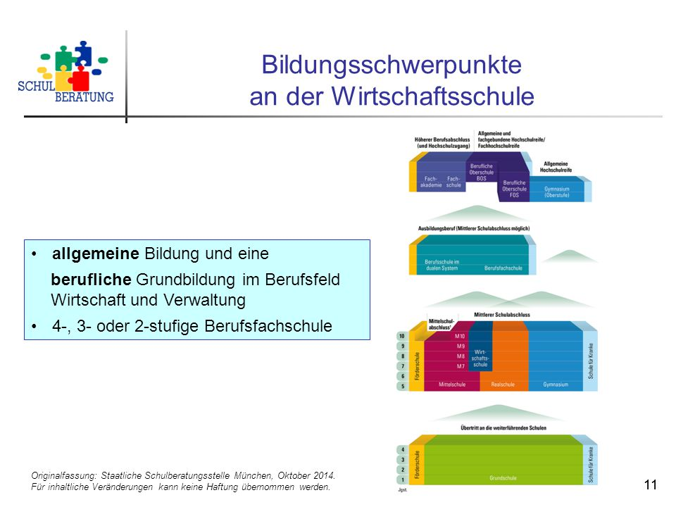 Originalfassung: Staatliche Schulberatungsstelle München, Oktober 2014. Für inhaltliche Veränderungen kann keine Haftung übernommen werden. 11 Bildung