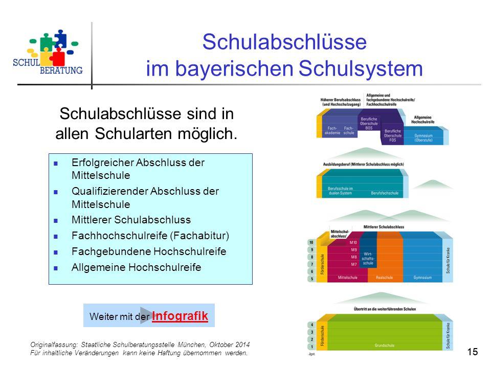 Originalfassung: Staatliche Schulberatungsstelle München, Oktober 2014 Für inhaltliche Veränderungen kann keine Haftung übernommen werden. 15 Schulabs
