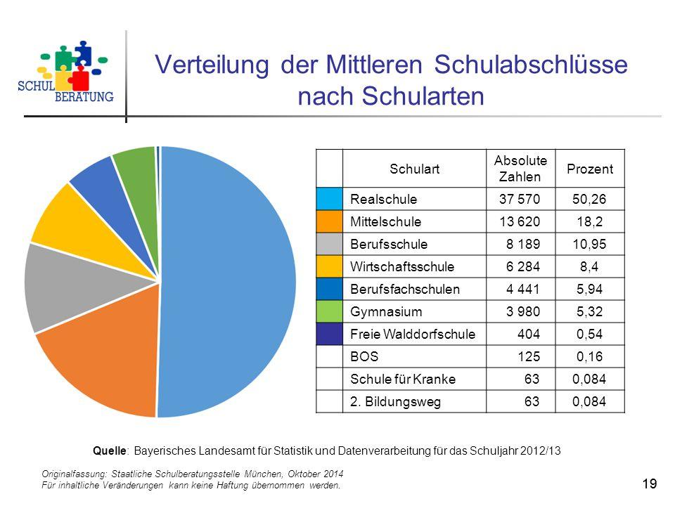 Originalfassung: Staatliche Schulberatungsstelle München, Oktober 2014 Für inhaltliche Veränderungen kann keine Haftung übernommen werden. 19 Verteilu