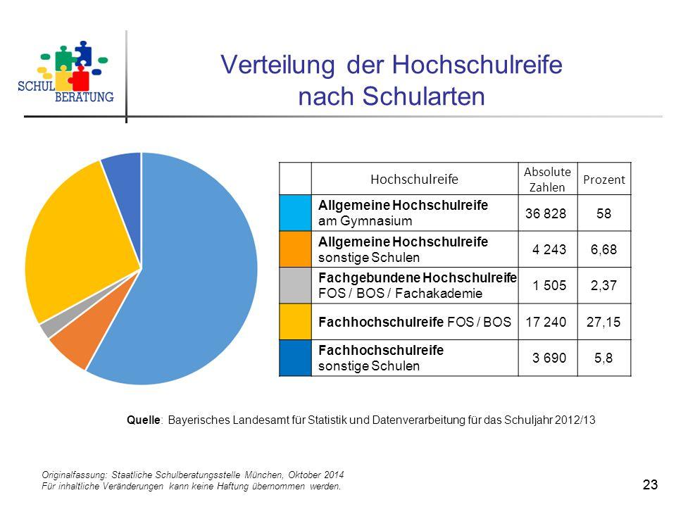 Originalfassung: Staatliche Schulberatungsstelle München, Oktober 2014 Für inhaltliche Veränderungen kann keine Haftung übernommen werden. 23 Verteilu