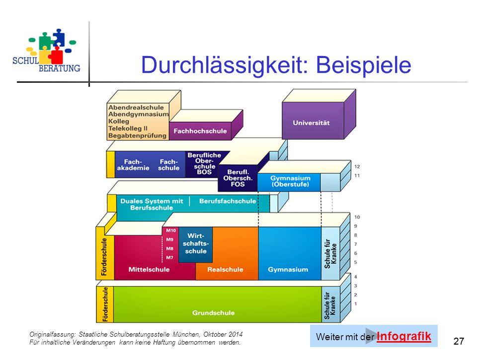 Originalfassung: Staatliche Schulberatungsstelle München, Oktober 2014 Für inhaltliche Veränderungen kann keine Haftung übernommen werden. 27 Durchläs