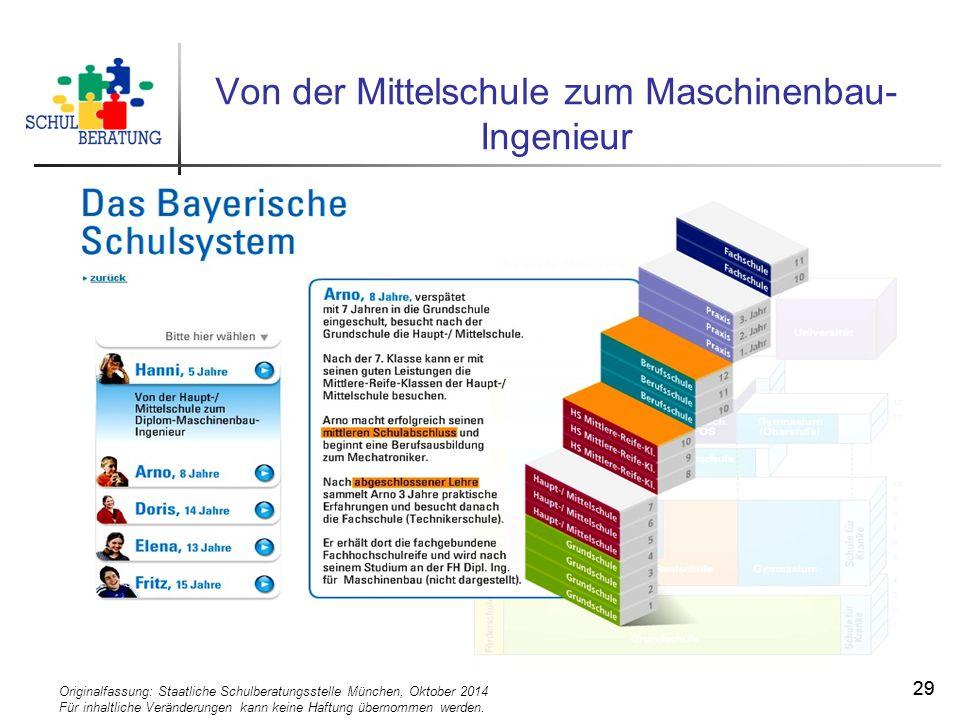 Originalfassung: Staatliche Schulberatungsstelle München, Oktober 2014 Für inhaltliche Veränderungen kann keine Haftung übernommen werden. 29 Von der