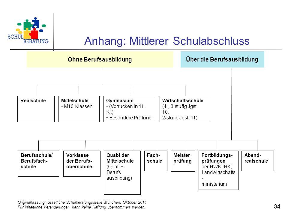 Originalfassung: Staatliche Schulberatungsstelle München, Oktober 2014 Für inhaltliche Veränderungen kann keine Haftung übernommen werden. 34 Anhang: