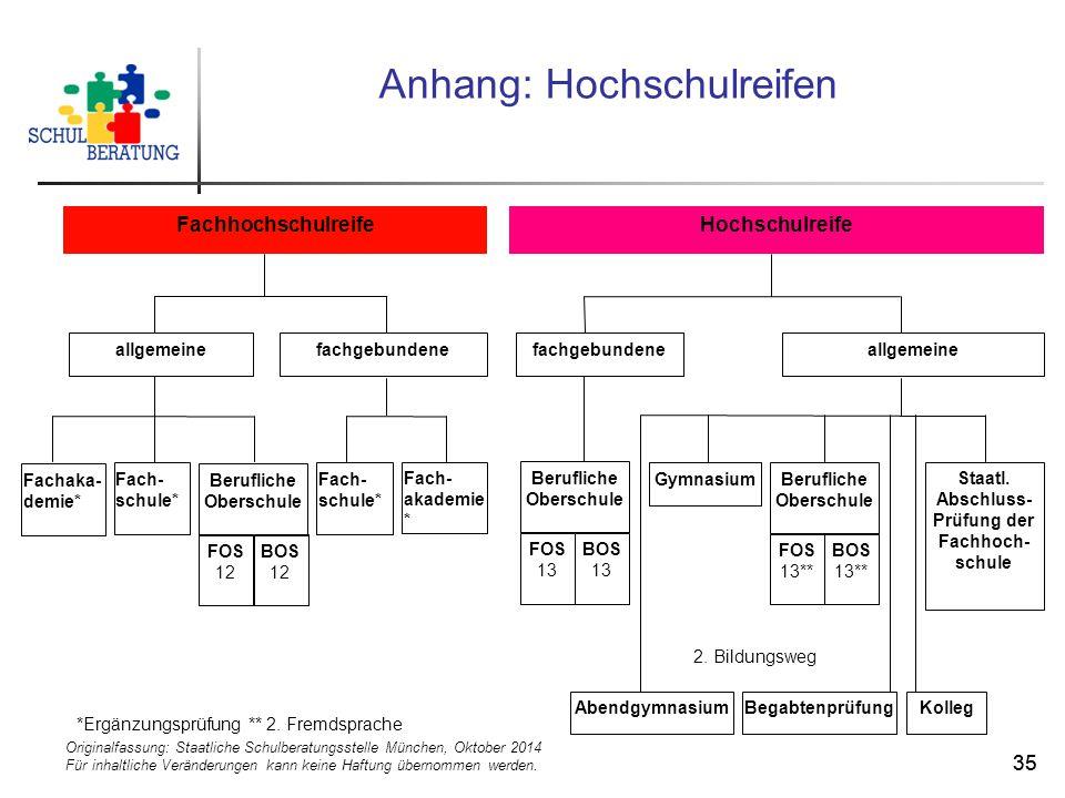 Originalfassung: Staatliche Schulberatungsstelle München, Oktober 2014 Für inhaltliche Veränderungen kann keine Haftung übernommen werden. 35 Anhang: