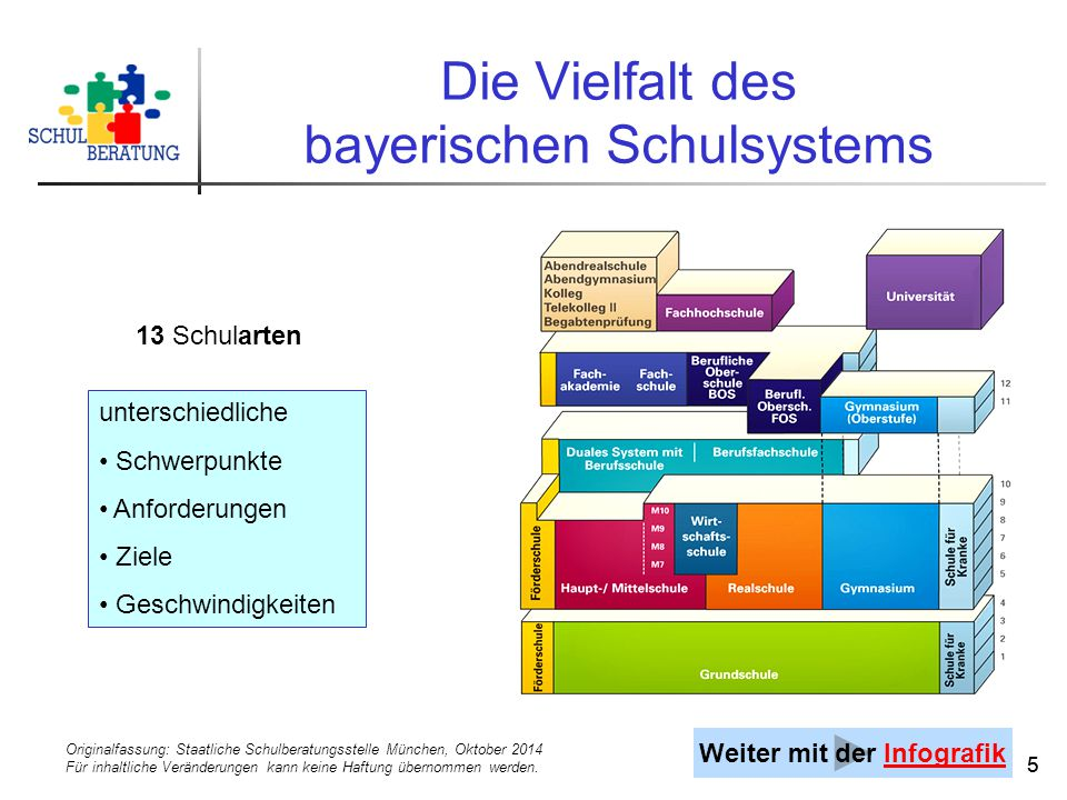 Originalfassung: Staatliche Schulberatungsstelle München, Oktober 2014 Für inhaltliche Veränderungen kann keine Haftung übernommen werden. 55 Die Viel
