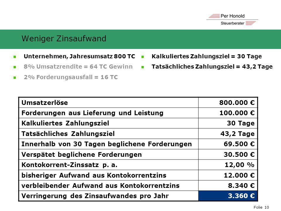 Folie 10 Weniger Zinsaufwand Umsatzerlöse800.000 € Forderungen aus Lieferung und Leistung100.000 € Kalkuliertes Zahlungsziel30 Tage Tatsächliches Zahl
