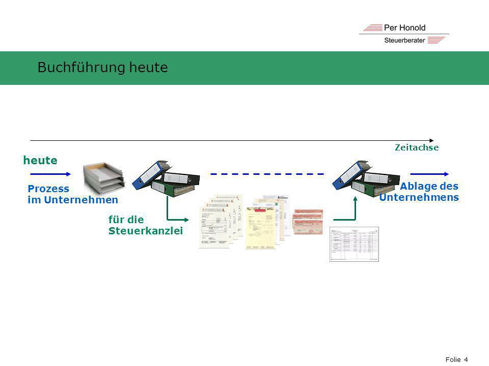 Folie 4 heute für die Steuerkanzlei Ablage des Unternehmens Zeitachse Prozess im Unternehmen Buchführung heute