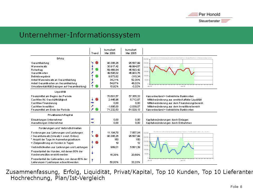 Folie 8 Unternehmer-Informationssystem Zusammenfassung, Erfolg, Liquidität, Privat/Kapital, Top 10 Kunden, Top 10 Lieferanten, Hochrechnung, Plan/Ist-