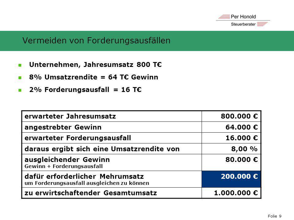 Folie 9 Vermeiden von Forderungsausfällen erwarteter Jahresumsatz800.000 € angestrebter Gewinn64.000 € erwarteter Forderungsausfall16.000 € daraus erg