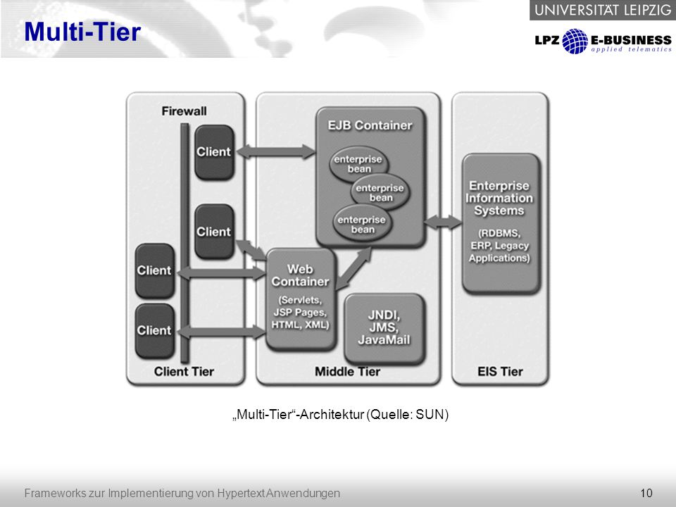 """10 Frameworks zur Implementierung von Hypertext Anwendungen Multi-Tier """"Multi-Tier""""-Architektur (Quelle: SUN)"""