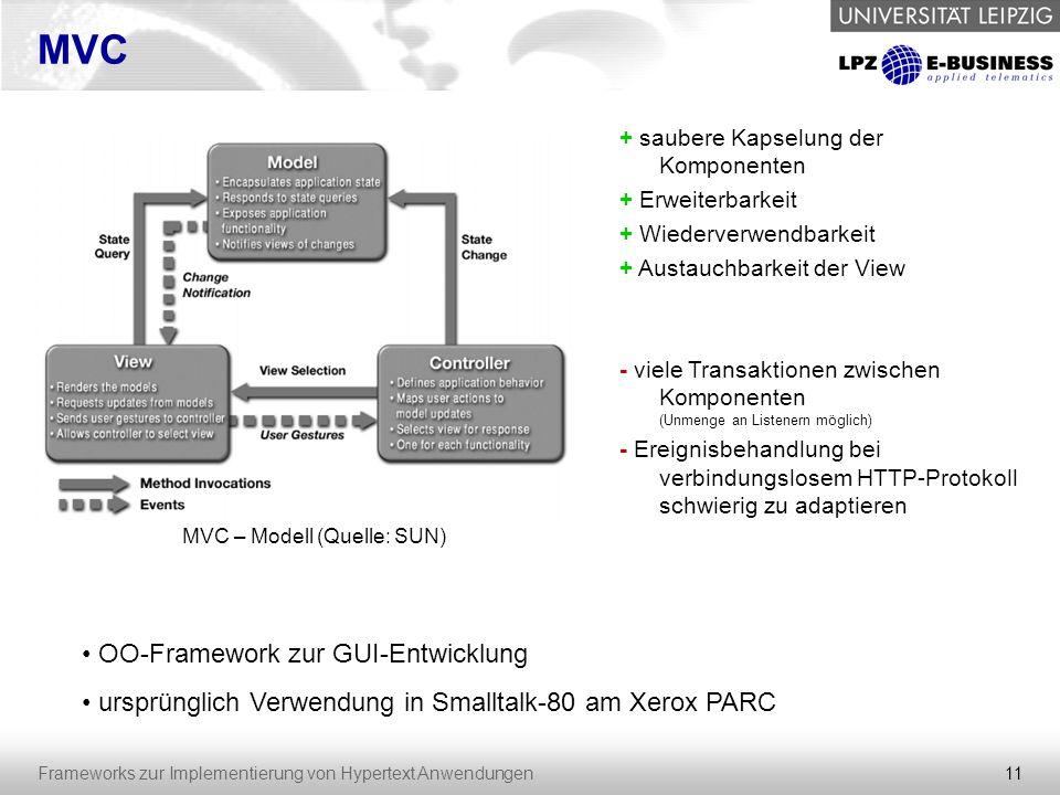 11 Frameworks zur Implementierung von Hypertext Anwendungen MVC MVC – Modell (Quelle: SUN) OO-Framework zur GUI-Entwicklung ursprünglich Verwendung in