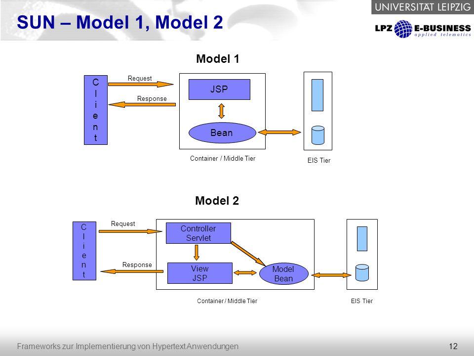 12 Frameworks zur Implementierung von Hypertext Anwendungen SUN – Model 1, Model 2 ClientClient Request JSP Bean Response Container / Middle Tier EIS