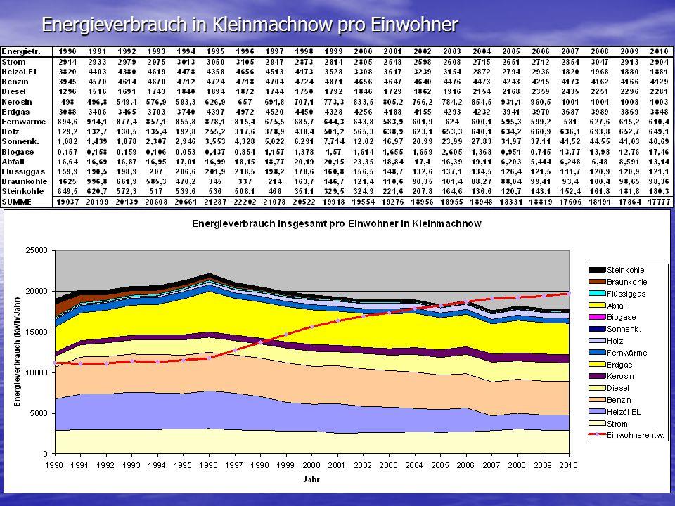 Energieverbrauch in Kleinmachnow pro Einwohner