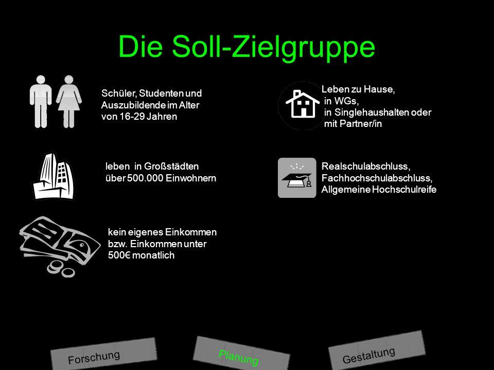 Die Soll-Zielgruppe Planung Gestaltung Forschung Leben zu Hause, in WGs, in Singlehaushalten oder mit Partner/in Realschulabschluss, Fachhochschulabschluss, Allgemeine Hochschulreife leben in Großstädten über 500.000 Einwohnern kein eigenes Einkommen bzw.