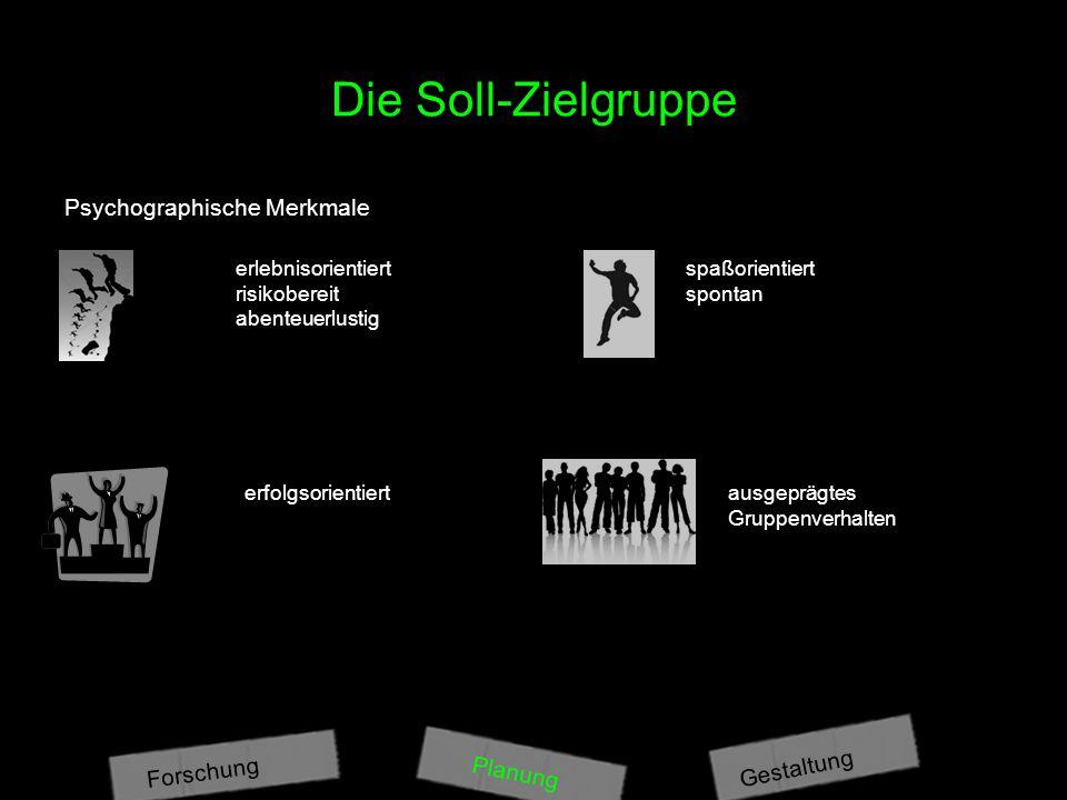 Die Soll-Zielgruppe Psychographische Merkmale erlebnisorientiert risikobereit abenteuerlustig spaßorientiert spontan erfolgsorientiertausgeprägtes Gruppenverhalten Planung Gestaltung Forschung