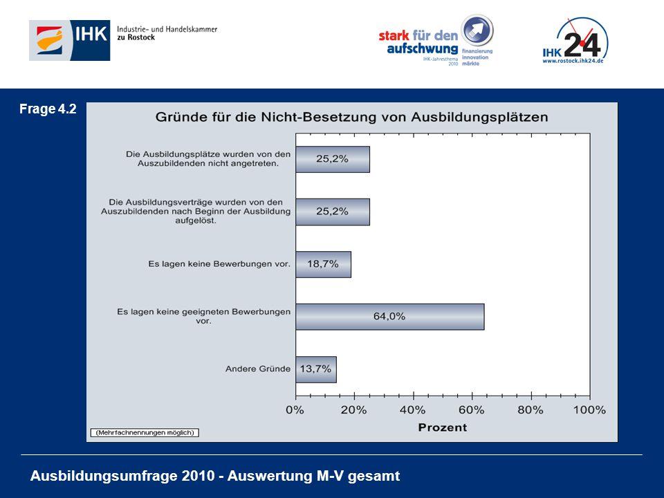 Ausbildungsumfrage 2010 - Auswertung M-V gesamt 4.3 Andere Gründe Antworten kein Bedarf In 2009 keine Lehrstelle angeboten.